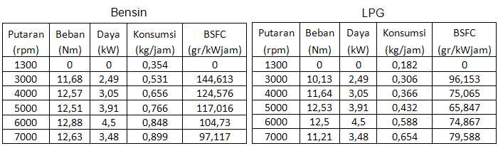 Tabel 37. Konsumsi Bahan Bakar Sepeda Motor 150cc Berbahan Bakar Bensin dan LPG