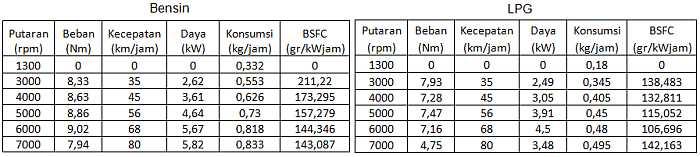 Tabel 38. Konsumsi Bahan Bakar Sepeda Motor 110cc Berbahan Bakar Bensin dan LPG