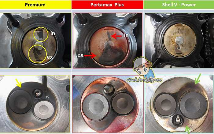 perbandingan-premium-pertamax-shell