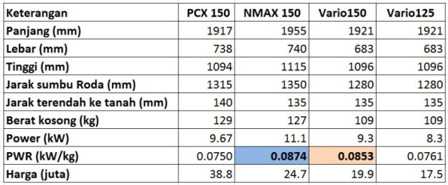spec-dimensi-nmax-n-pcx-n-vario