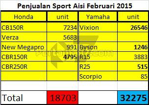 penjualan-motor-sport-honda-vs-yamaha-februari-2015-pertamax7-com