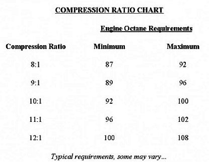 fuelandcompressionratio