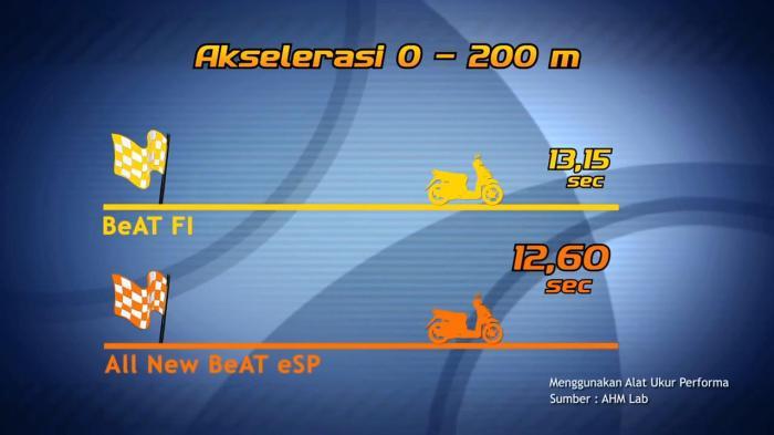 Akselerasi 200meter Honda Beat ESP vs FI