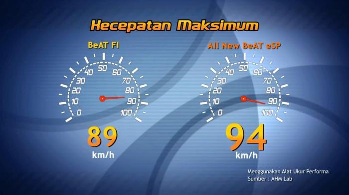 kecepatan maksimal Honda Beat ESP vs FI