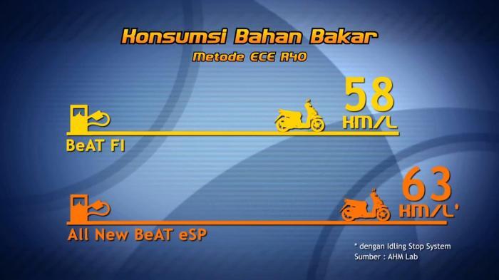 konsumsi bahan bakar Honda Beat ESP vs FI