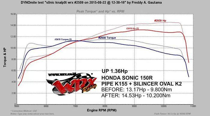 dyno sonic standard 13,54hp