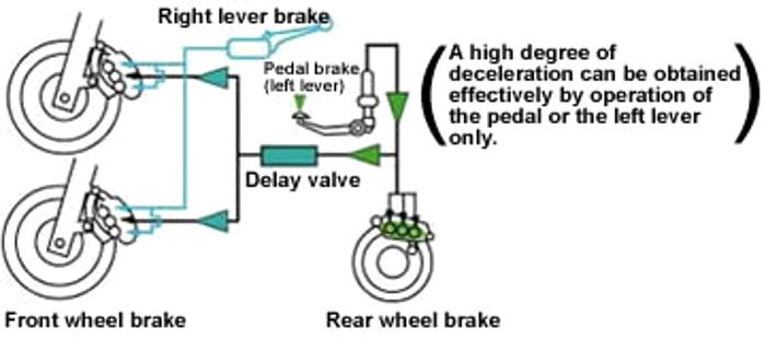 Combi Brake System untuk Honda cc besar