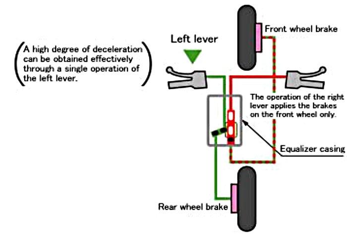 Combi Brake System untuk Honda PCX