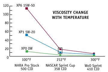 chart_viscositytemp
