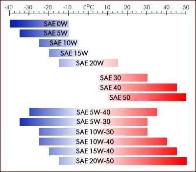 grade oil temperature viscosity