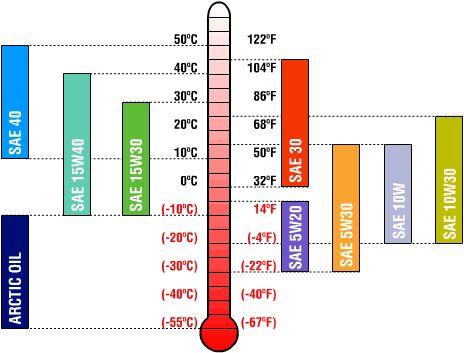 hubungan temperature dengan kekentalan oli