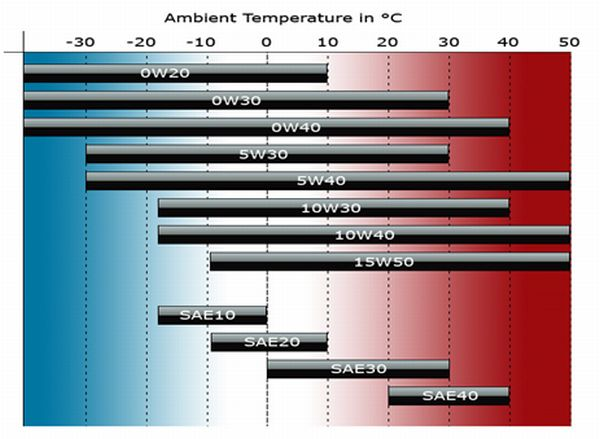 oil grade vs ambient temperature