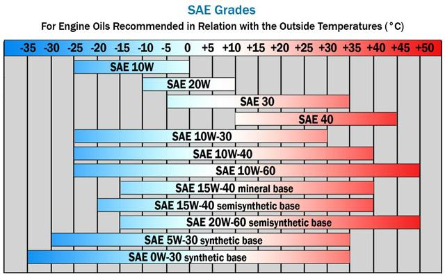 SAE Grade in relation with outside temperature