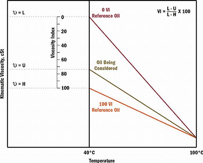 cara menghitung viscosity index