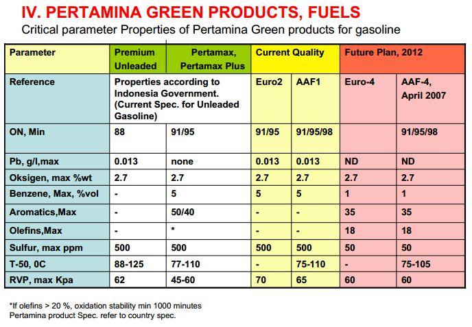 kandungan sulfur dan timbal di bensin premium dan pertamax plus