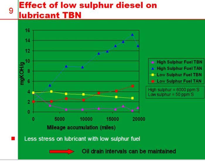 pengaruh kandungan sulfur diesel pada TBN oli mesin