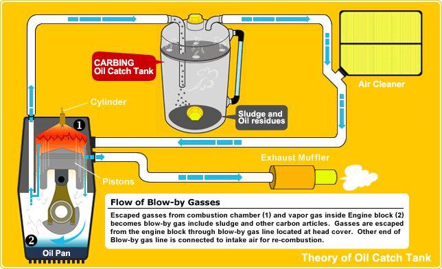 penjelasan dari oil catch tank