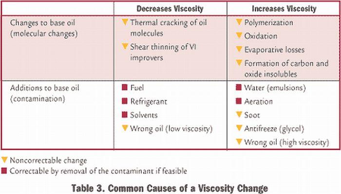 penyebab berubahnya viscosity