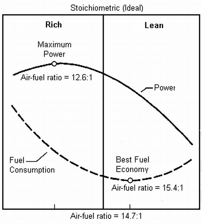 Rasio bahan bakar dan udara yang ekonomis dan pas