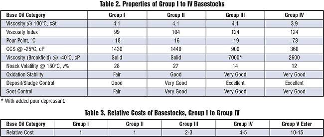 Viscosity index untuk base oil