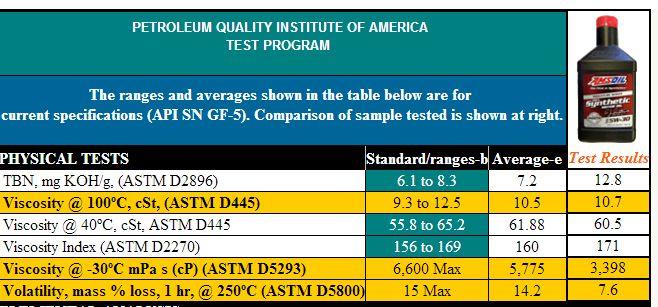 Amsoil Signature Series 5W-30 API SN GF-5