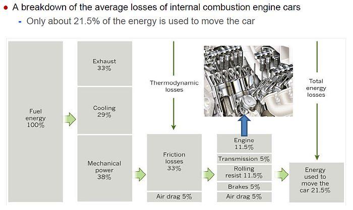 car-energy-losses