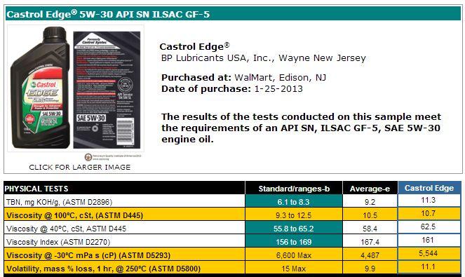 Castrol Edge® 5W-30 API SN ILSAC GF-5