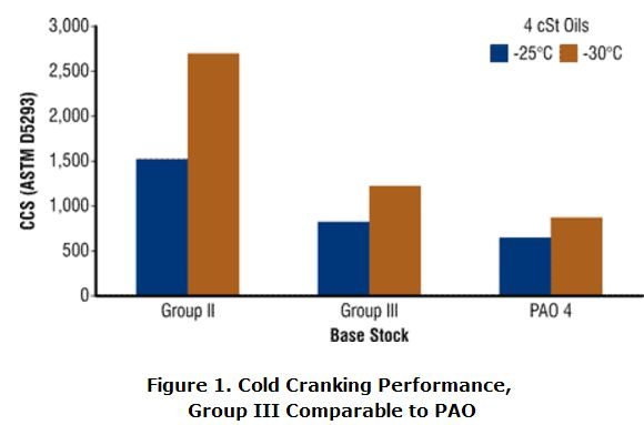 cold-cranking-performance