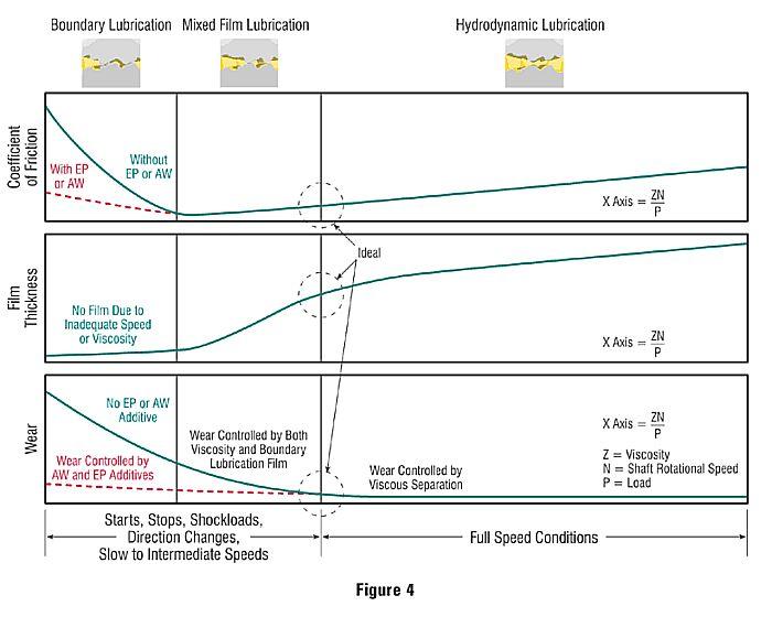 fundamentals-of-oils-lubrication-demo-speed1