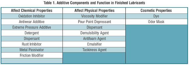 hubungan-aditif-yang-merubah-sifat-kimia-dan-sifat-fisika