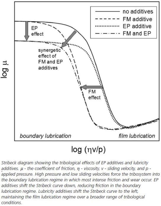 hubungan-antara-aw-ep-dan-friction-modifier