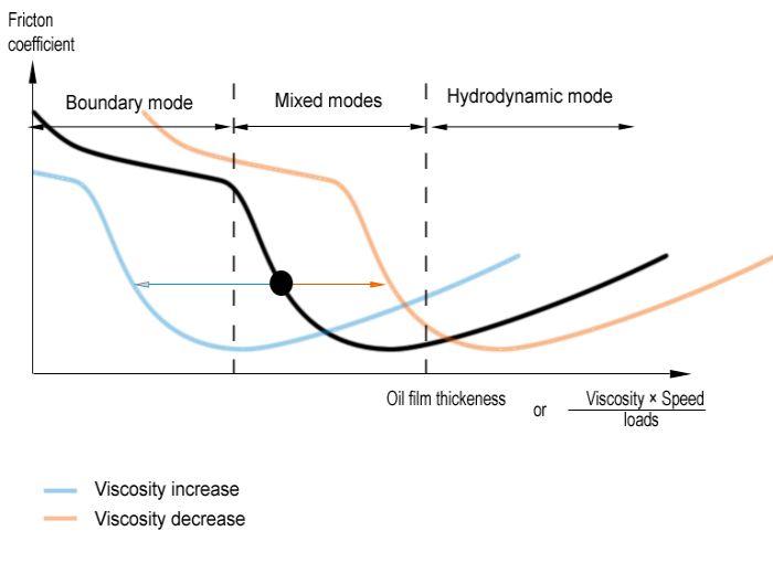 hubungan-antara-viscosity-dengan-stribeck-curve