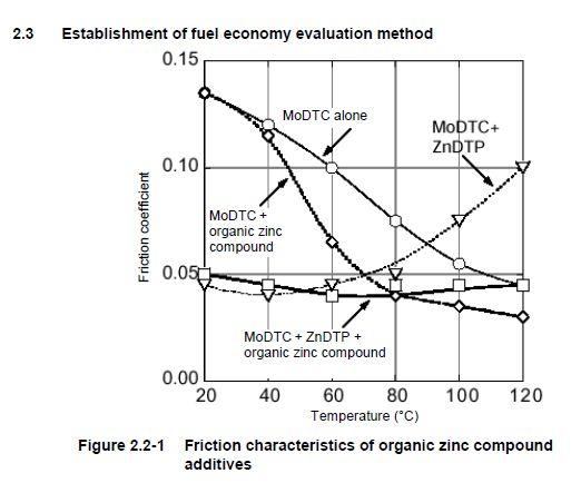 kombinasi-aditif-friction-modifier-molybdenum-dan-organic