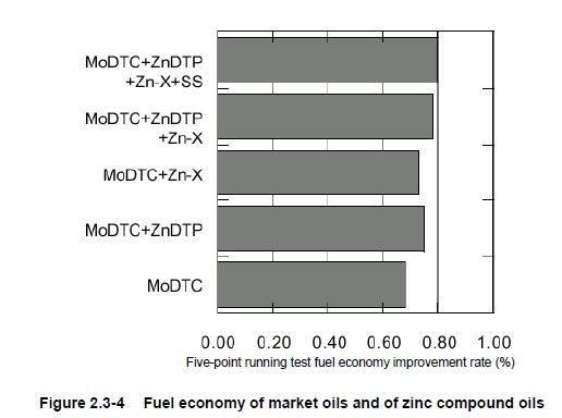 kombinasi-aditif-friction-modifier-molybdenum-dan-organic2