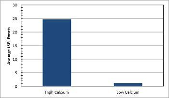 lspi-calcium