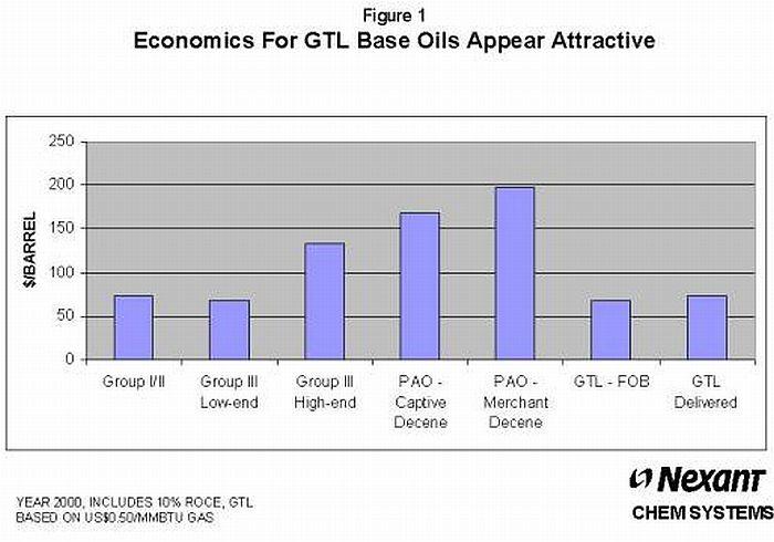 perbandingan-harga-dari-base-oil-gtl-dibanding-mineral-pao