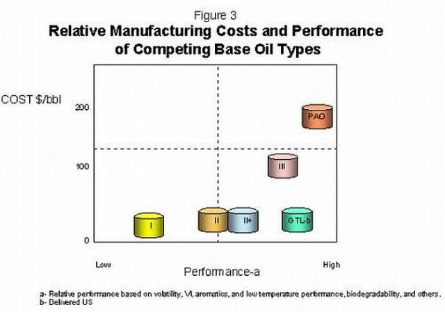 performance-vs-cost-per-barrel-of-various-base-oil