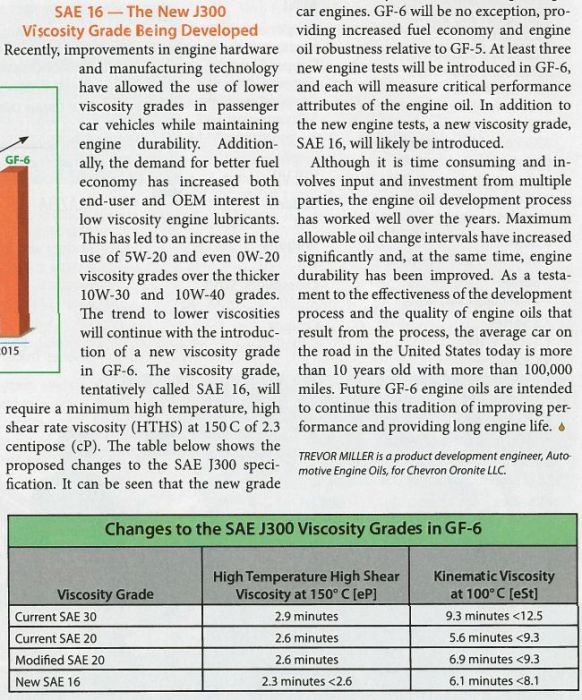 perubahan-klasifikasi-grade-oli-gf-6