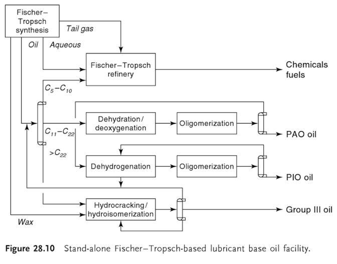 proses-produksi-oli-dengan-proses-fischer-tropsch