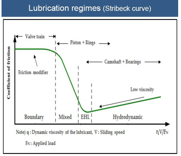 study-on-correlation-between-lubrication-characteristics-of-engine-and-fuel-economy-graph