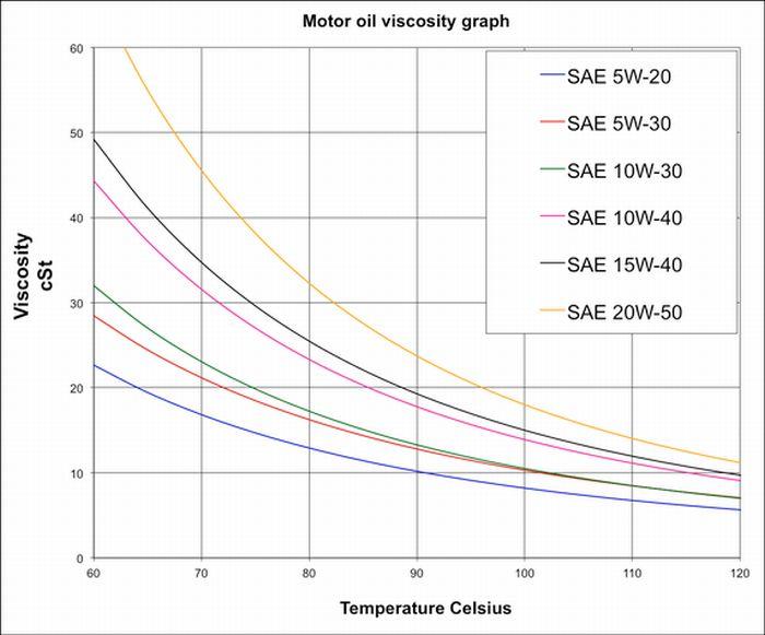 suhu-dan-kekentalan-sae2