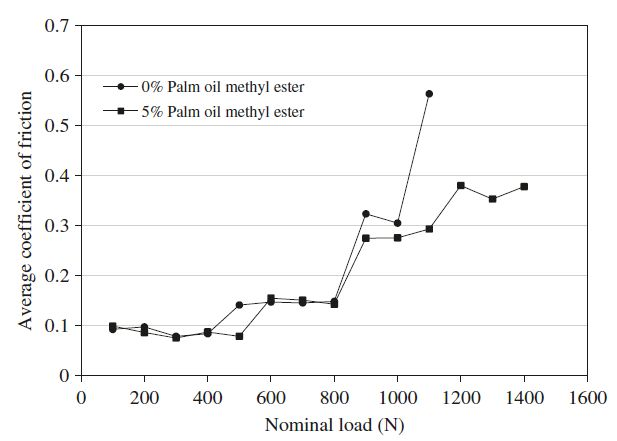 aditif-dari-minyak-goreng-menambah-daya-perlindungan-mesin