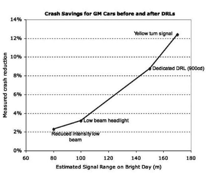 angka-peningkatan-keselamatan-setelah-pakai-drl-khusus