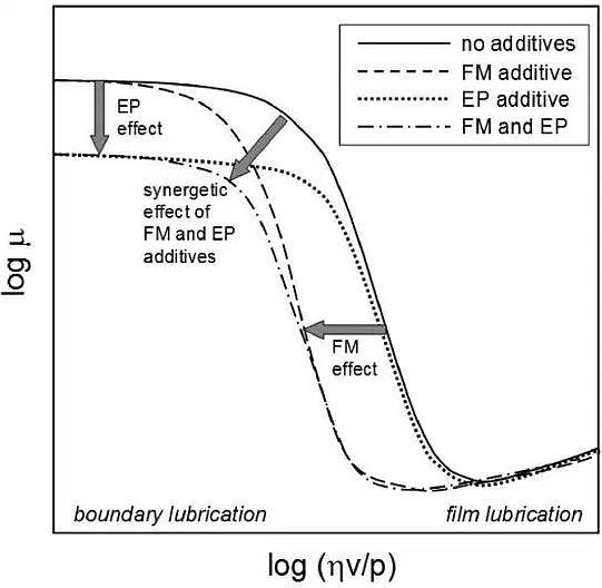 beda-antara-friction-modifier-dan-aditif-extreme-pressure