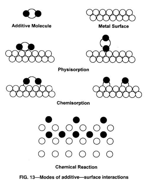 beda-reaksi-dari-friction-modifier