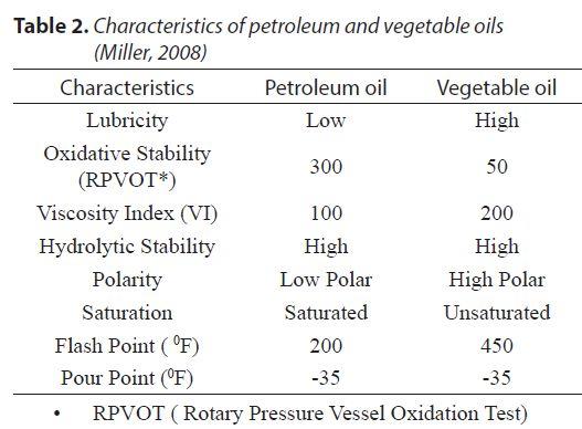beda-sifat-oli-nabati-dan-oli-mineral
