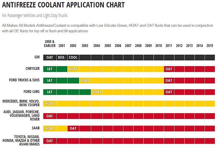 coolant-oat-implementation