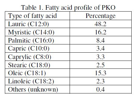kandunan-stearic-acid