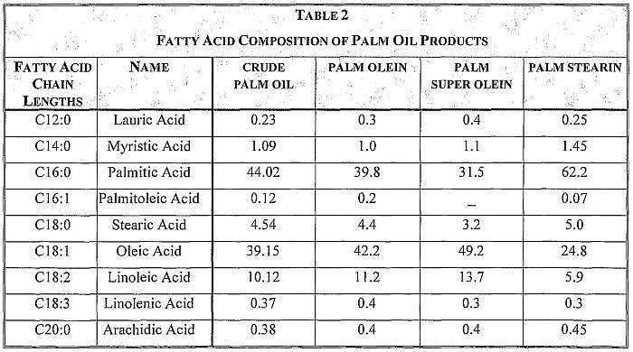 kandungan-minyak-palm