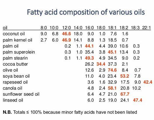 komposisi-fatty-acid-dari-minyak-nabati